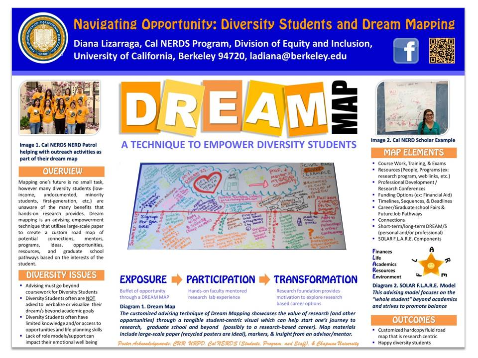 Dream map overview